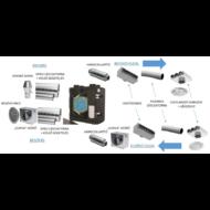 Csomagajánlat 110-180 nm lakóegységre