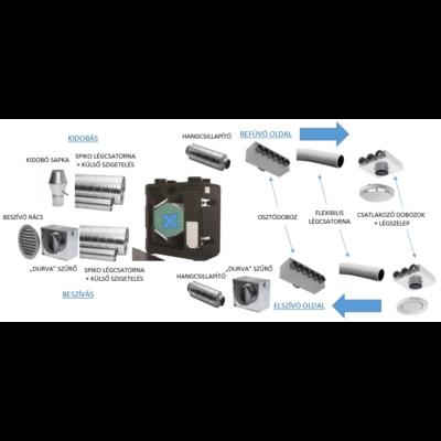 Csomagajánlat 70-120 nm lakóegységre